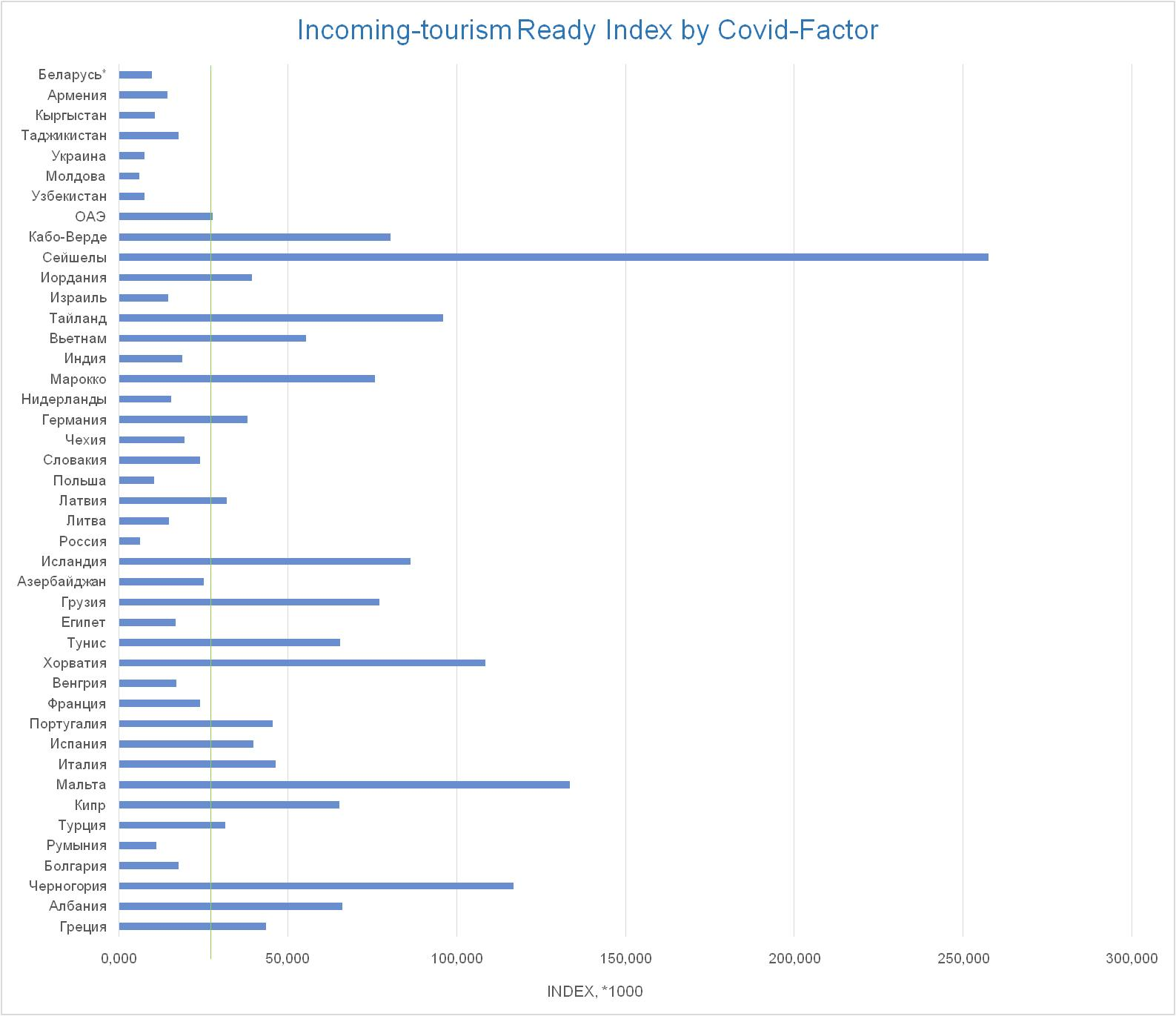 incoming-tourism ready index by covid-factor
